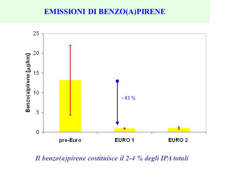 EMISSIONI DI BENZO(A)PIRENE Il benzo(a)pirene costituisce il 2-4 % degli IPA totali