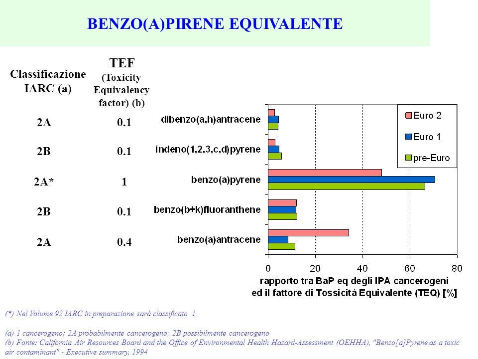 0.1 1 0.1 0.4 TEF (Toxicity Equivalency factor) (b) Classificazione IARC (a) 2A 2B 2A* 2B 2A (*) Nel Volume 92 IARC in preparazione sarà classificato