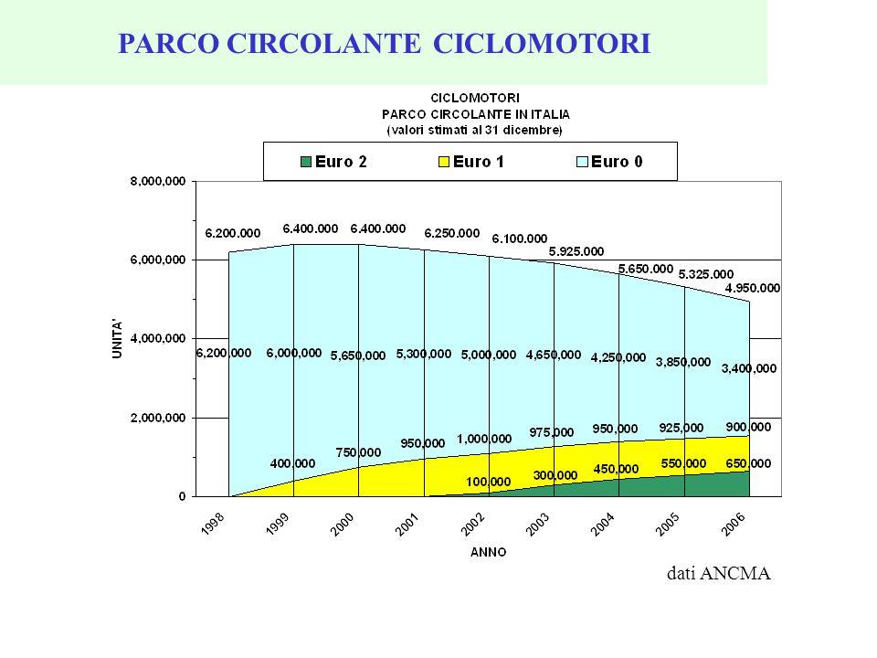PARCO CIRCOLANTE CICLOMOTORI dati ANCMA