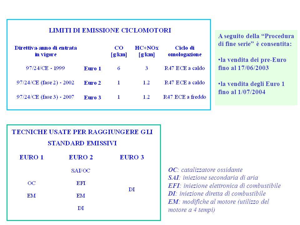 OC: catalizzatore ossidante SAI: iniezione secondaria di aria EFI: iniezione elettronica di combustibile DI: iniezione diretta di combustibile EM: mod