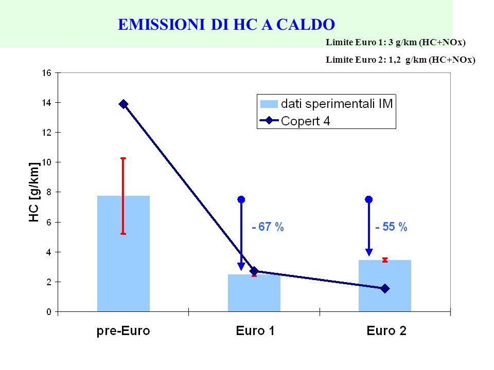 EMISSIONI DI HC A CALDO Limite Euro 1: 3 g/km (HC+NOx) Limite Euro 2: 1,2 g/km (HC+NOx)
