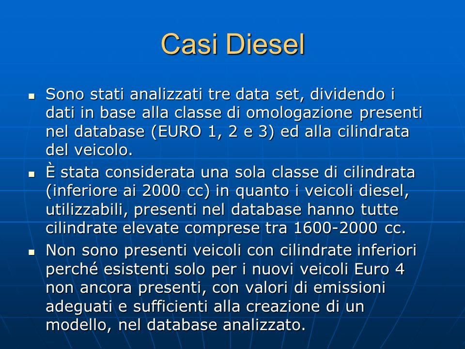 Casi Diesel Sono stati analizzati tre data set, dividendo i dati in base alla classe di omologazione presenti nel database (EURO 1, 2 e 3) ed alla cil
