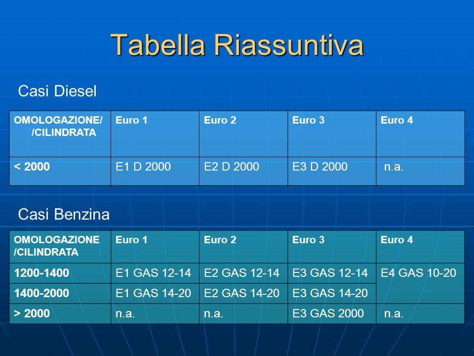 Tabella Riassuntiva OMOLOGAZIONE/ /CILINDRATA Euro 1Euro 2Euro 3Euro 4 < 2000E1 D 2000E2 D 2000E3 D 2000 n.a. OMOLOGAZIONE /CILINDRATA Euro 1Euro 2Eur