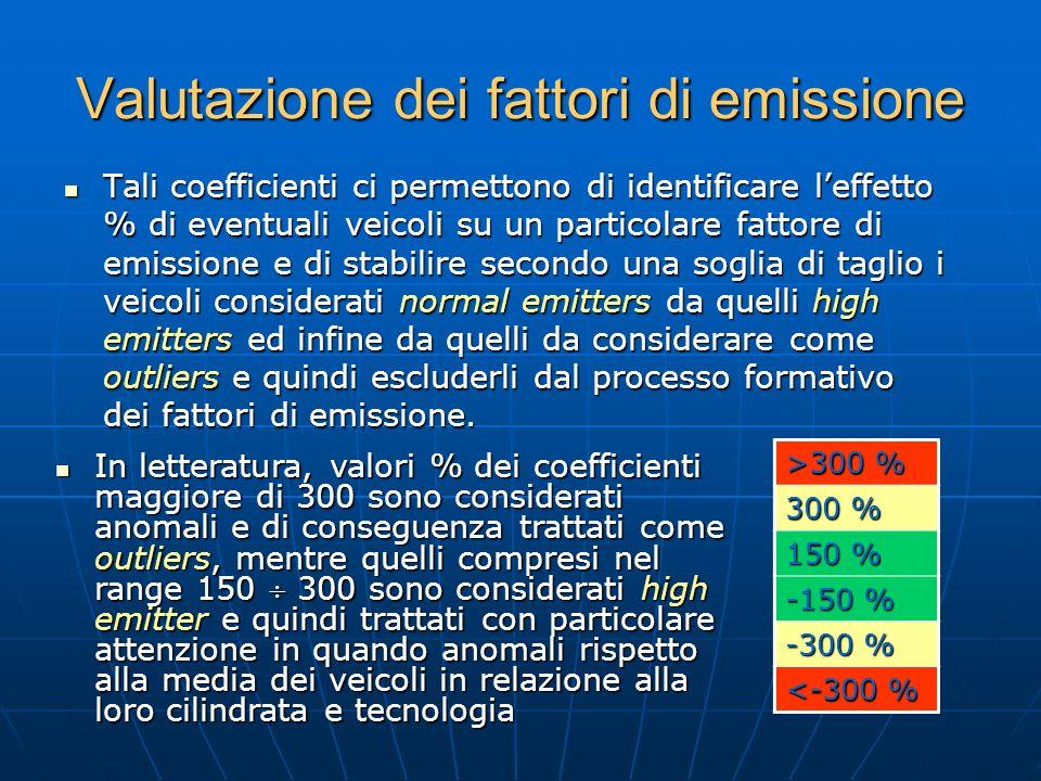 Valutazione dei fattori di emissione Tali coefficienti ci permettono di identificare leffetto % di eventuali veicoli su un particolare fattore di emis