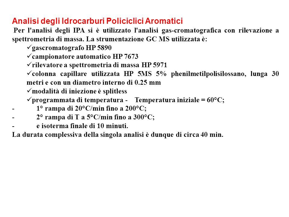 Analisi degli Idrocarburi Policiclici Aromatici Per l'analisi degli IPA si è utilizzato l'analisi gas-cromatografica con rilevazione a spettrometria d