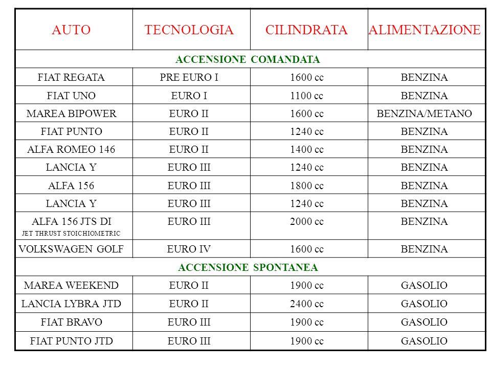 AUTOTECNOLOGIACILINDRATAALIMENTAZIONE ACCENSIONE COMANDATA FIAT REGATAPRE EURO I1600 ccBENZINA FIAT UNOEURO I1100 ccBENZINA MAREA BIPOWEREURO II1600 ccBENZINA/METANO FIAT PUNTOEURO II 1240 cc BENZINA ALFA ROMEO 146EURO II 1400 cc BENZINA LANCIA YEURO III1240 ccBENZINA ALFA 156EURO III1800 ccBENZINA LANCIA YEURO III1240 ccBENZINA ALFA 156 JTS DI JET THRUST STOICHIOMETRIC EURO III2000 ccBENZINA VOLKSWAGEN GOLFEURO IV1600 ccBENZINA ACCENSIONE SPONTANEA MAREA WEEKENDEURO II1900 ccGASOLIO LANCIA LYBRA JTDEURO II2400 ccGASOLIO FIAT BRAVOEURO III1900 ccGASOLIO FIAT PUNTO JTDEURO III1900 ccGASOLIO