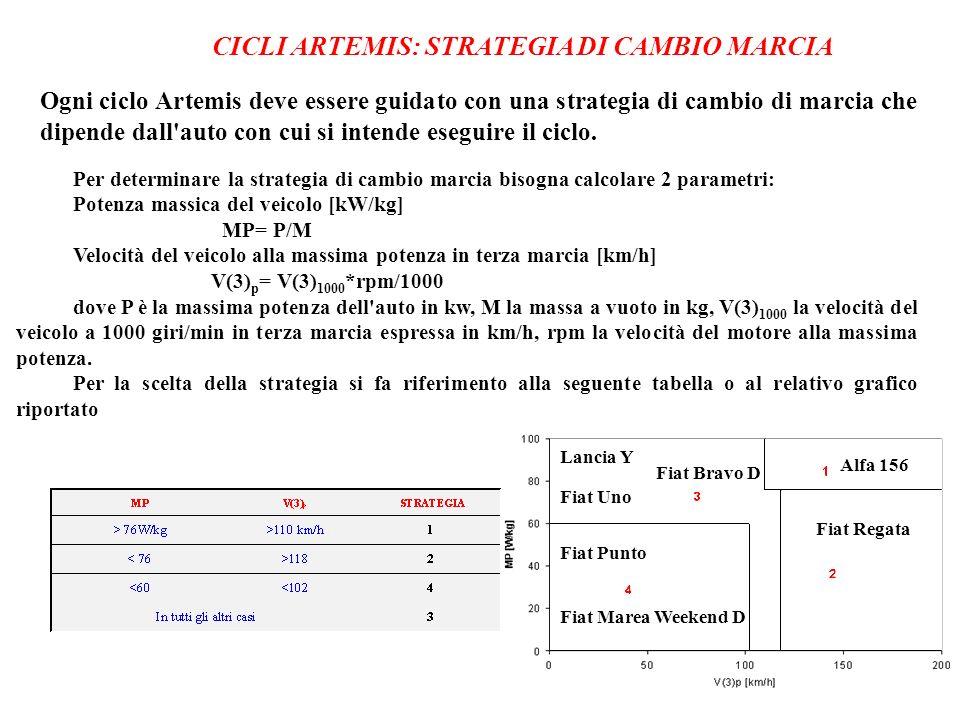 CICLI ARTEMIS: STRATEGIA DI CAMBIO MARCIA Ogni ciclo Artemis deve essere guidato con una strategia di cambio di marcia che dipende dall auto con cui si intende eseguire il ciclo.