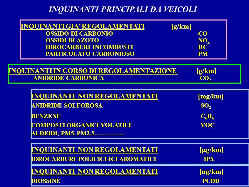 INQUINANTI PRINCIPALI DA VEICOLI INQUINANTI GIA REGOLAMENTATI [g/km] OSSIDO DI CARBONIO CO OSSIDI DI AZOTO NO x IDROCARBURI INCOMBUSTI HC PARTICOLATO CARBONIOSO PM INQUINANTI IN CORSO DI REGOLAMENTAZIONE [g/km] ANIDRIDE CARBONICA CO 2 INQUINANTI NON REGOLAMENTATI [mg/km] ANIDRIDE SOLFOROSA SO 2 BENZENE C 6 H 6 COMPOSTI ORGANICI VOLATILI VOC ALDEIDI, PM5, PM2.5…………...