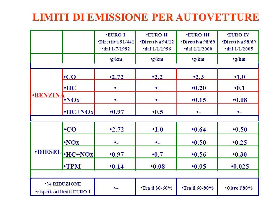 LIMITI DI EMISSIONE PER AUTOVETTURE EURO I Direttiva 91/441 dal 1/7/1992 EURO II Direttiva 94/12 dal 1/1/1996 EURO III Direttiva 98/69 dal 1/1/2000 EURO IV Direttiva 98/69 dal 1/1/2005 g/km % RIDUZIONE rispetto ai limiti EURO I --Tra il 30-60%Tra il 60-80%Oltre l80%
