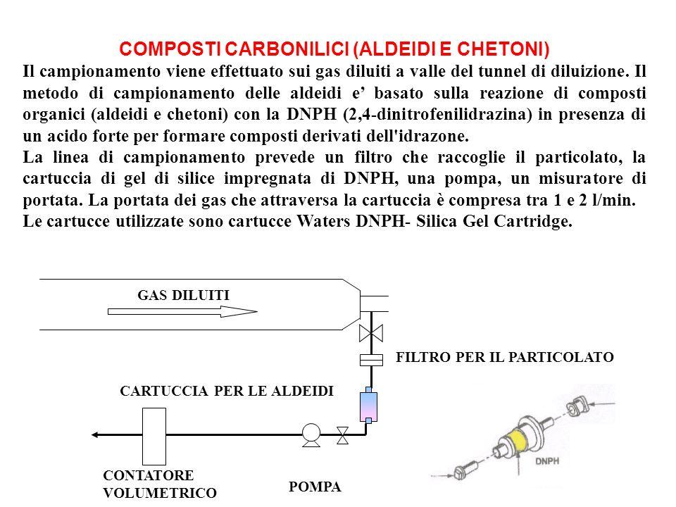 COMPOSTI CARBONILICI (ALDEIDI E CHETONI) Il campionamento viene effettuato sui gas diluiti a valle del tunnel di diluizione. Il metodo di campionament