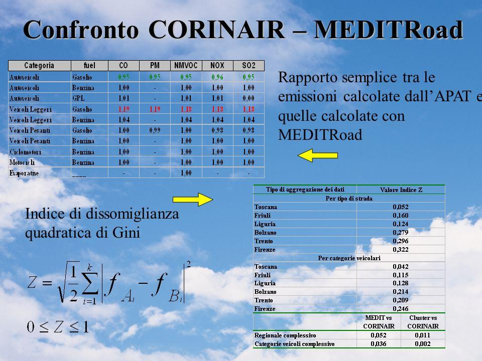 Confronto CORINAIR – MEDITRoad Rapporto semplice tra le emissioni calcolate dallAPAT e quelle calcolate con MEDITRoad Indice di dissomiglianza quadratica di Gini