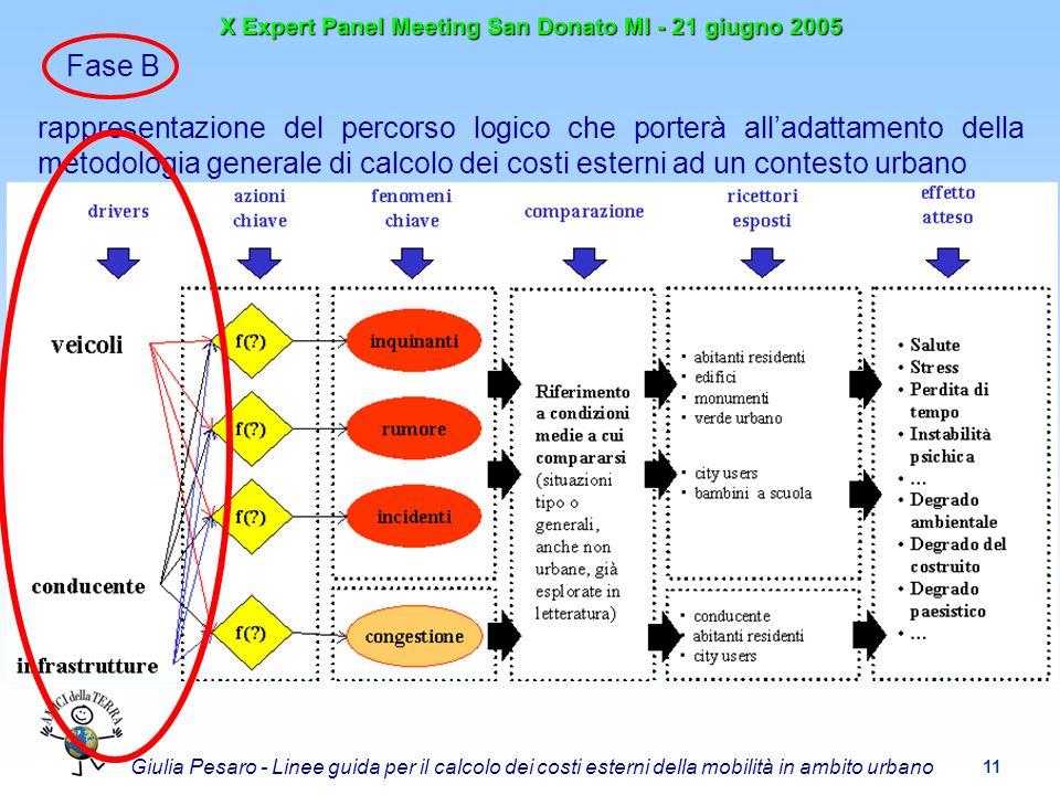 11 X Expert Panel Meeting San Donato MI - 21 giugno 2005 Giulia Pesaro - Linee guida per il calcolo dei costi esterni della mobilità in ambito urbano Fase B rappresentazione del percorso logico che porterà alladattamento della metodologia generale di calcolo dei costi esterni ad un contesto urbano