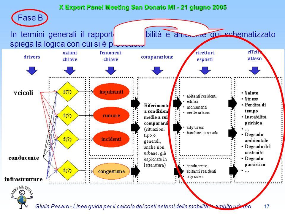 17 X Expert Panel Meeting San Donato MI - 21 giugno 2005 Giulia Pesaro - Linee guida per il calcolo dei costi esterni della mobilità in ambito urbano Fase B In termini generali il rapporto tra mobilità e ambiente qui schematizzato spiega la logica con cui si è proceduto