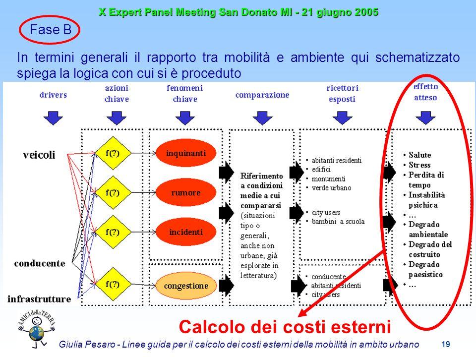 19 X Expert Panel Meeting San Donato MI - 21 giugno 2005 Giulia Pesaro - Linee guida per il calcolo dei costi esterni della mobilità in ambito urbano Fase B In termini generali il rapporto tra mobilità e ambiente qui schematizzato spiega la logica con cui si è proceduto Calcolo dei costi esterni