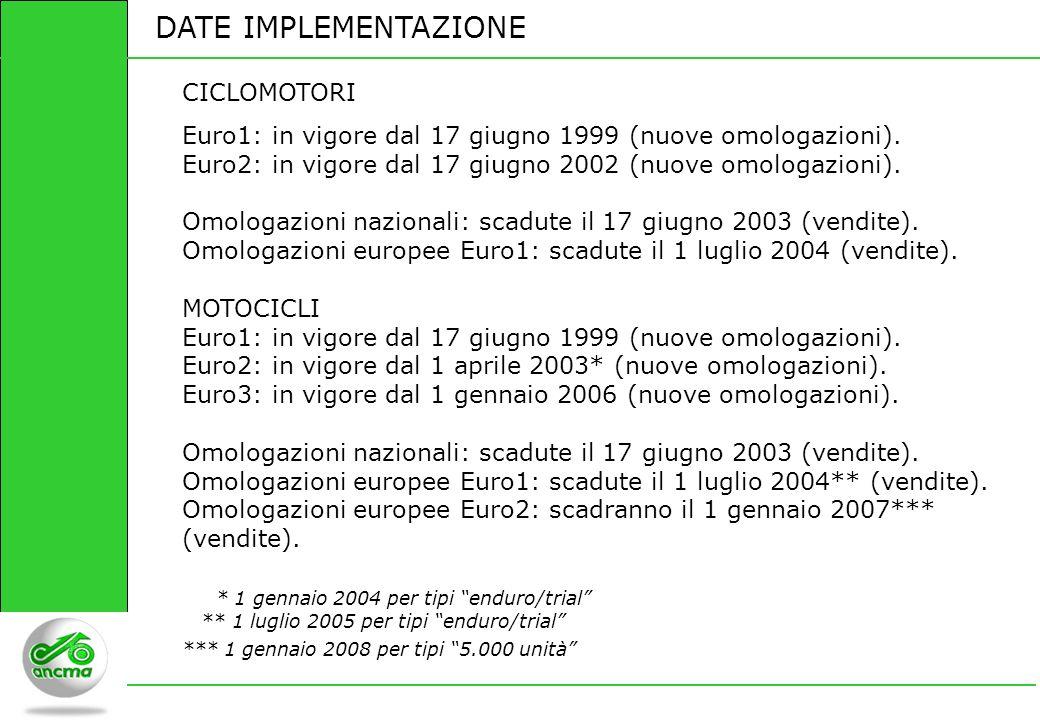 DATE IMPLEMENTAZIONE CICLOMOTORI Euro1: in vigore dal 17 giugno 1999 (nuove omologazioni). Euro2: in vigore dal 17 giugno 2002 (nuove omologazioni). O