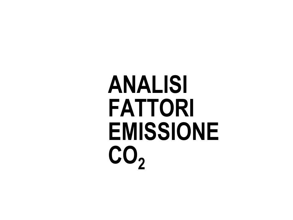 ANALISI FATTORI EMISSIONE CO 2