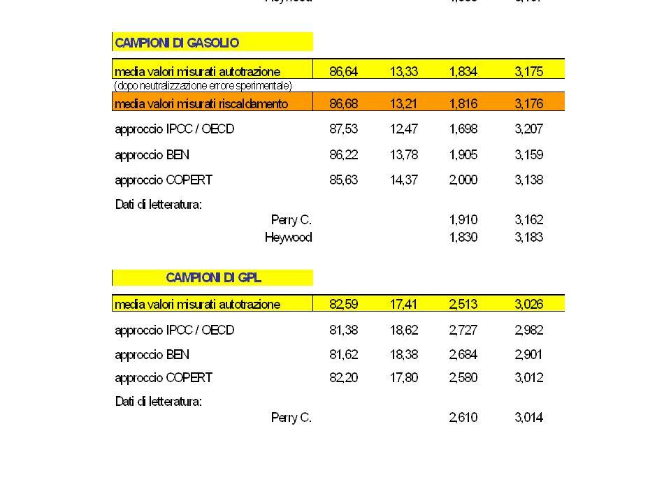 FORMULA COPERT CO 2 FORMULA COPERT RIVISTA