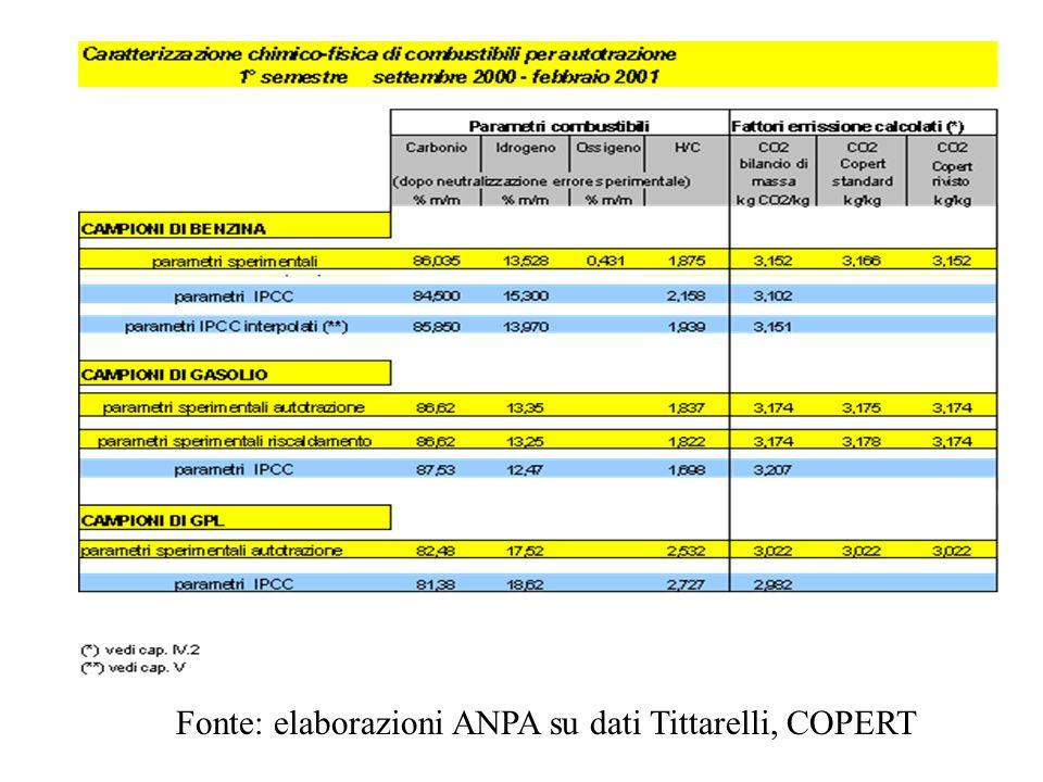 Fonte: elaborazioni ANPA su dati Tittarelli, COPERT