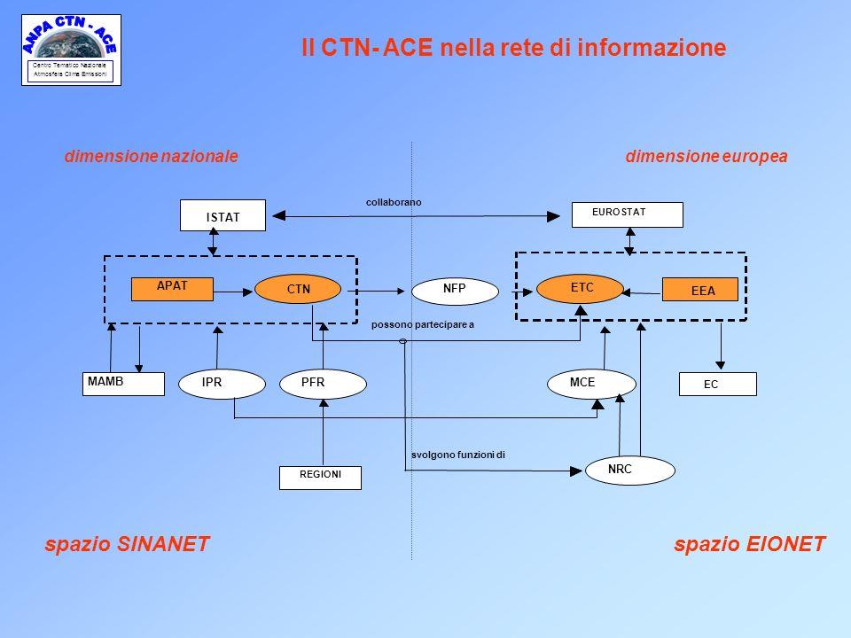 Centro Tematico Nazionale Atmosfera Clima Emissioni dimensione europea spazio EIONET dimensione nazionale spazio SINANET Il CTN- ACE nella rete di inf