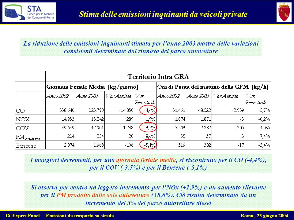 La riduzione delle emissioni inquinanti stimata per lanno 2003 mostra delle variazioni consistenti determinate dal rinnovo del parco autovetture I maggiori decrementi, per una giornata feriale media, si riscontrano per il CO (-4,4%), per il COV (-3,5%) e per il Benzene (-5,1%) Stima delle emissioni inquinanti da veicoli private Si osserva per contro un leggero incremento per lNOx (+1,9%) e un aumento rilevante per il PM prodotto dalle sole autovetture (+8,6%).