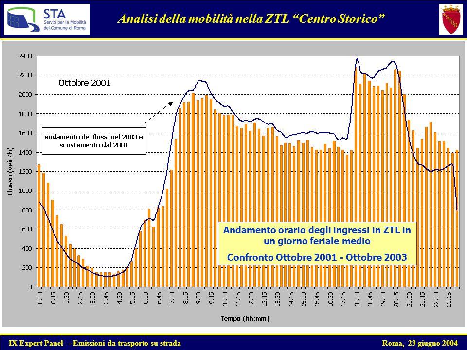 Analisi della mobilità nella ZTL Centro Storico Andamento orario degli ingressi in ZTL in un giorno feriale medio Confronto Ottobre 2001 - Ottobre 2003 IX Expert Panel - Emissioni da trasporto su strada Roma, 23 giugno 2004