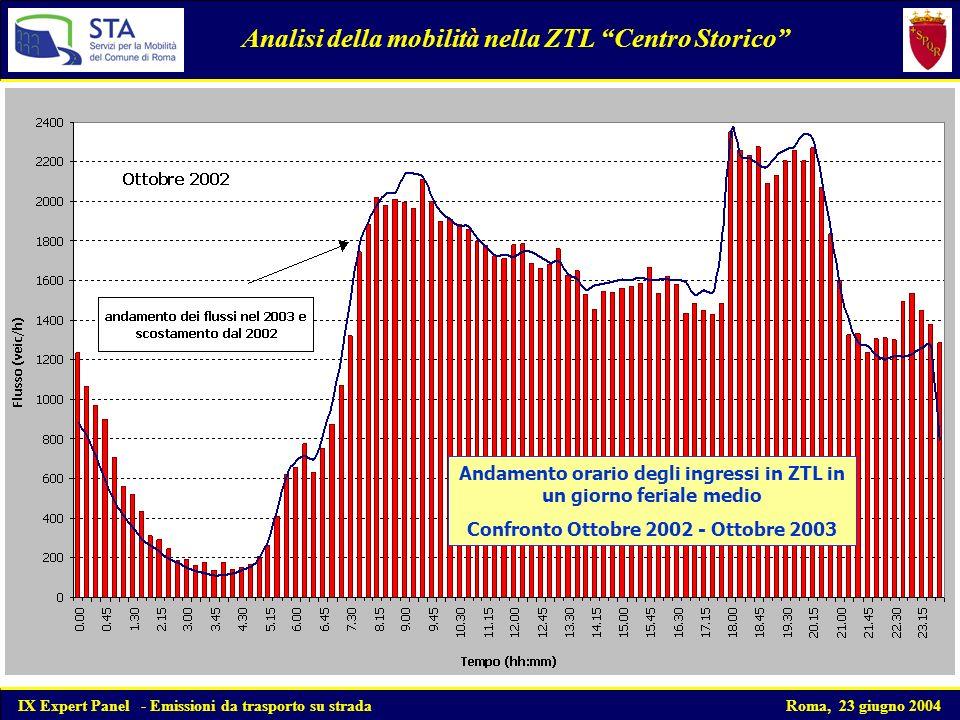 Domanda di accesso giornaliera alla ZTL nel periodo di esercizio Andamento Gennaio 2002 - Dicembre 2003 Analisi della mobilità nella ZTL Centro Storico IX Expert Panel - Emissioni da trasporto su strada Roma, 23 giugno 2004