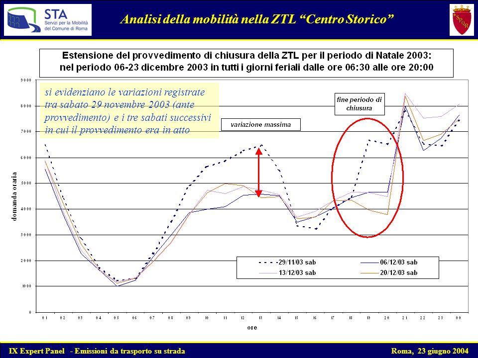 Composizione del parco circolante motoveicoli Analisi del parco circolante nel quadriennio 1999-2002 Dallandamento della ripartizione del parco motoveicoli nel quadriennio di indagine risulta leggibile il forte sviluppo dei motocicli EURO I di cilindrate minori dei 250 cc IX Expert Panel - Emissioni da trasporto su strada Roma, 23 giugno 2004