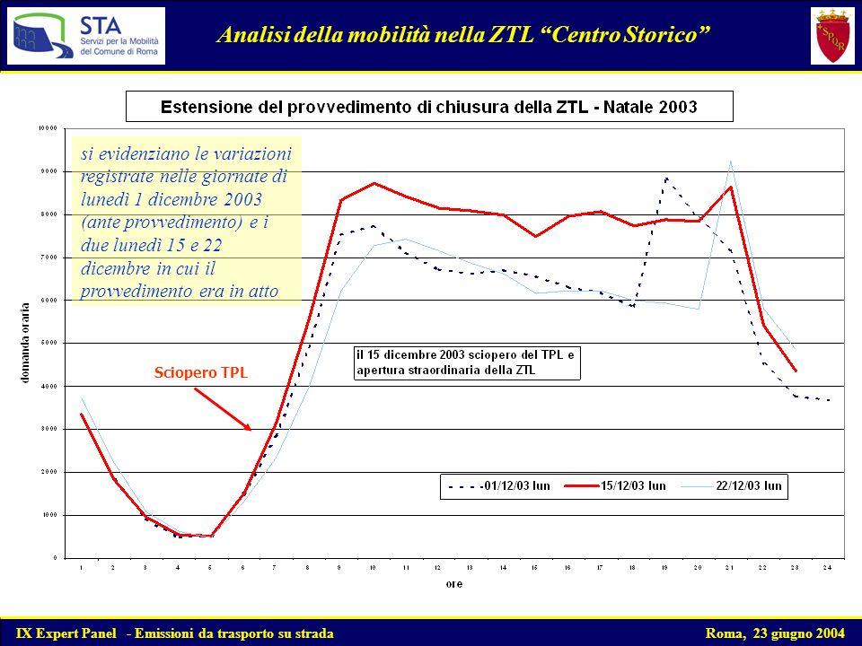 Analisi della mobilità nella ZTL Centro Storico si evidenziano le variazioni registrate nelle giornate di lunedì 1 dicembre 2003 (ante provvedimento) e i due lunedì 15 e 22 dicembre in cui il provvedimento era in atto Sciopero TPL IX Expert Panel - Emissioni da trasporto su strada Roma, 23 giugno 2004