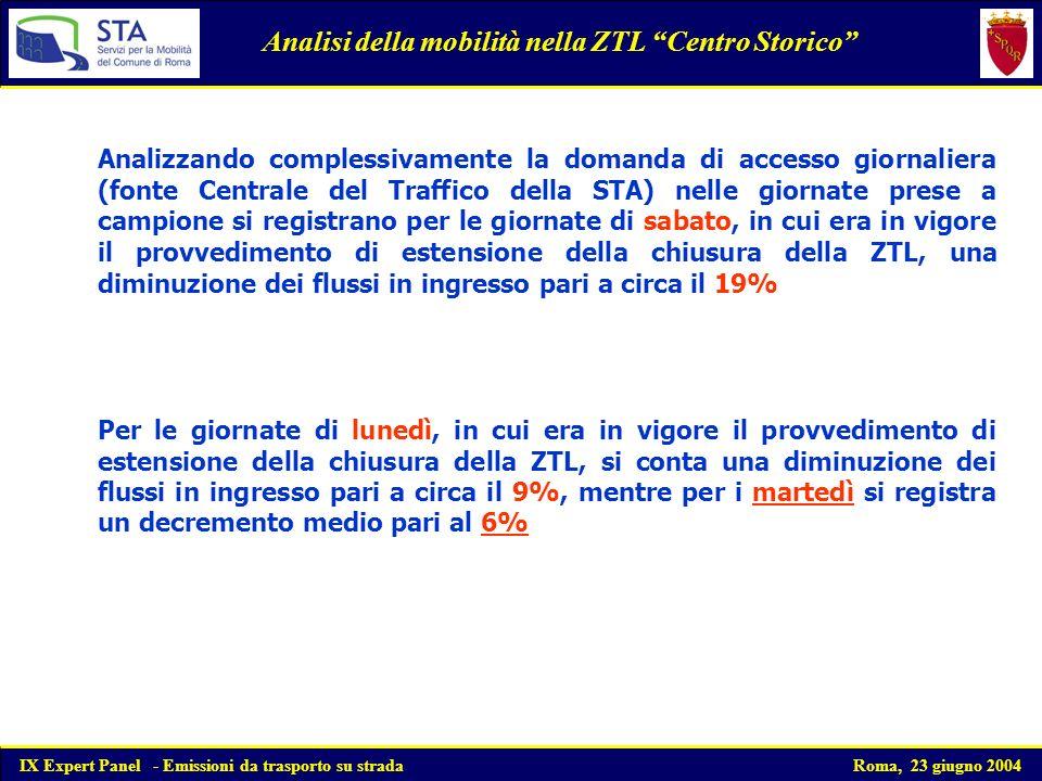 Analizzando complessivamente la domanda di accesso giornaliera (fonte Centrale del Traffico della STA) nelle giornate prese a campione si registrano per le giornate di sabato, in cui era in vigore il provvedimento di estensione della chiusura della ZTL, una diminuzione dei flussi in ingresso pari a circa il 19% Analisi della mobilità nella ZTL Centro Storico Per le giornate di lunedì, in cui era in vigore il provvedimento di estensione della chiusura della ZTL, si conta una diminuzione dei flussi in ingresso pari a circa il 9%, mentre per i martedì si registra un decremento medio pari al 6% IX Expert Panel - Emissioni da trasporto su strada Roma, 23 giugno 2004
