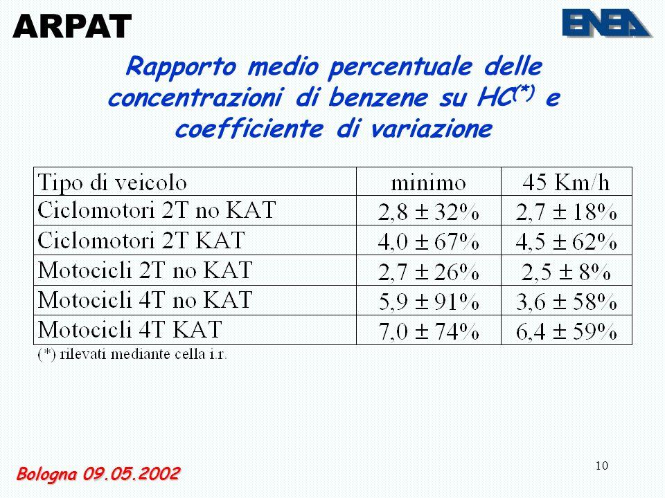 10 ARPAT Rapporto medio percentuale delle concentrazioni di benzene su HC (*) e coefficiente di variazione Bologna 09.05.2002