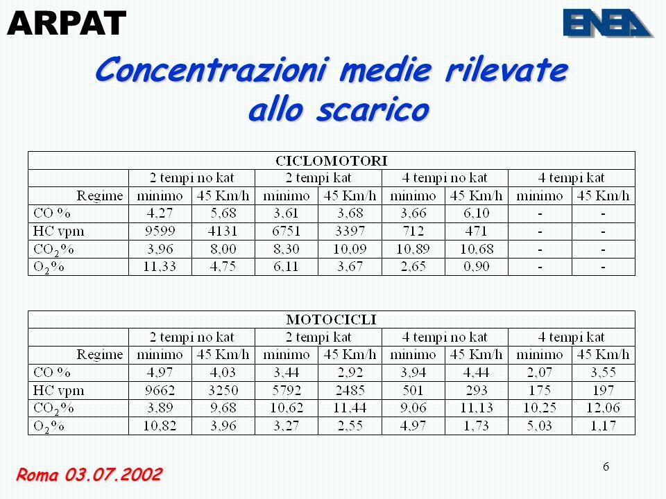 6 Roma 03.07.2002 ARPAT Concentrazioni medie rilevate allo scarico