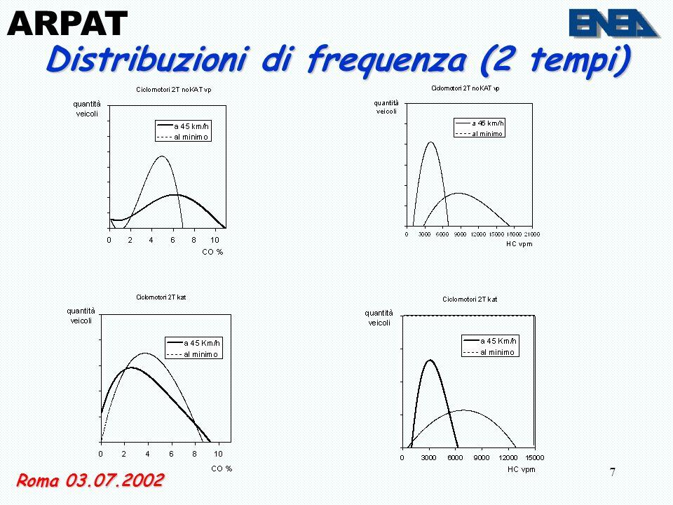 7 Roma 03.07.2002 ARPAT Distribuzioni di frequenza (2 tempi)