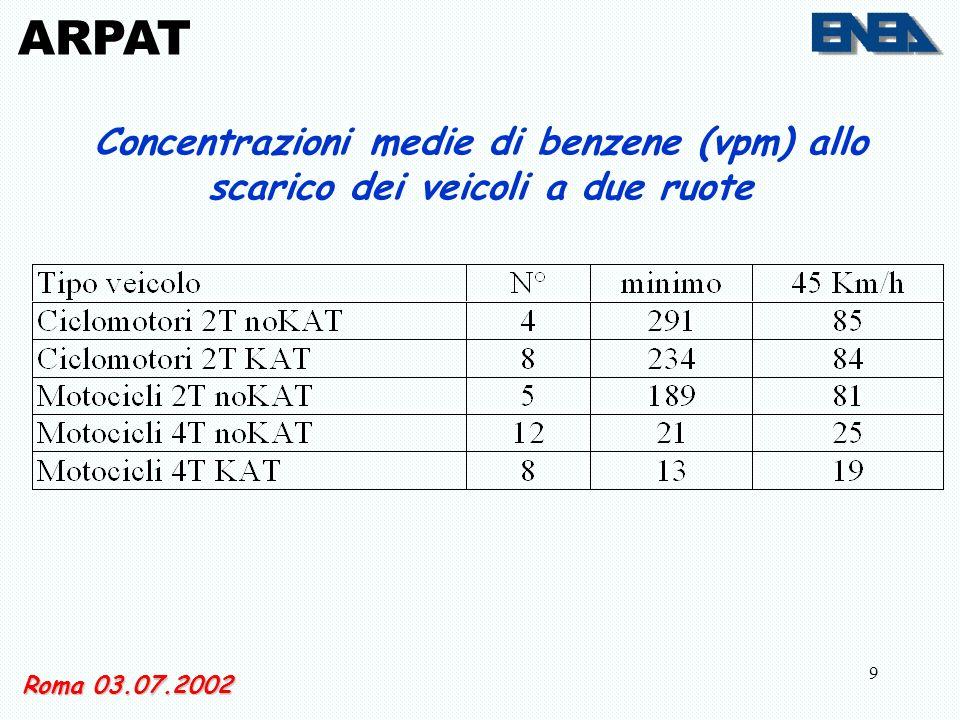 9 ARPAT Concentrazioni medie di benzene (vpm) allo scarico dei veicoli a due ruote Roma 03.07.2002