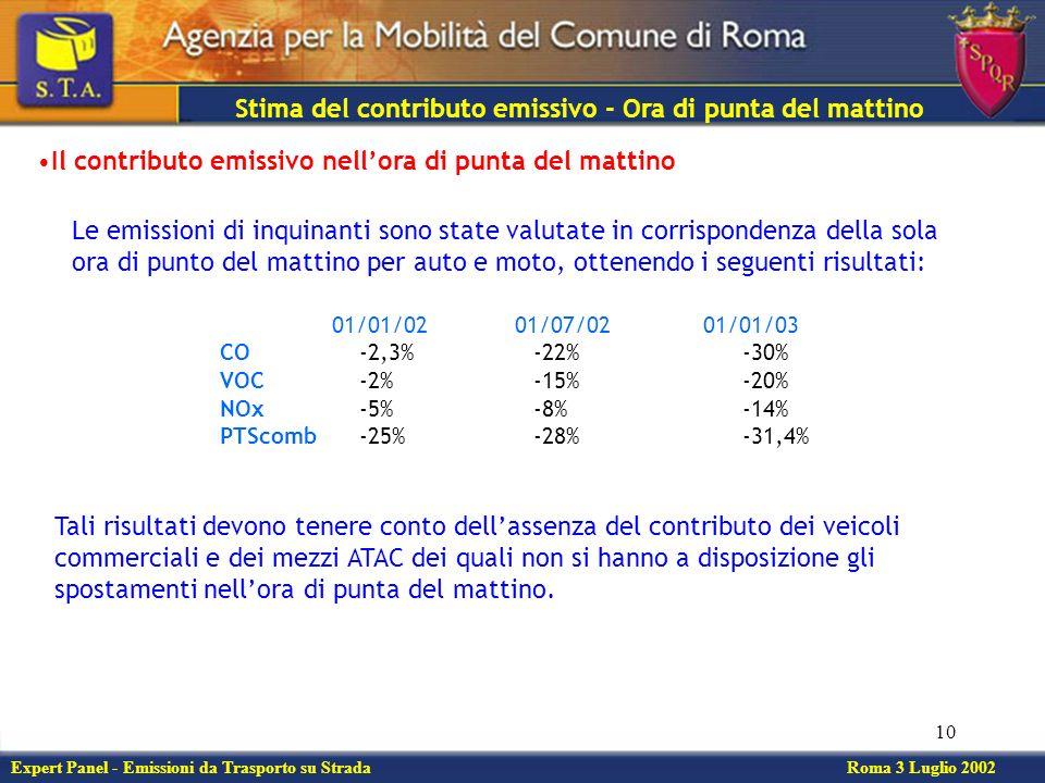 10 Stima del contributo emissivo - Ora di punta del mattino Expert Panel - Emissioni da Trasporto su Strada Roma 3 Luglio 2002 Il contributo emissivo nellora di punta del mattino Le emissioni di inquinanti sono state valutate in corrispondenza della sola ora di punto del mattino per auto e moto, ottenendo i seguenti risultati: 01/01/02 01/07/02 01/01/03 CO -2,3%-22%-30% VOC -2%-15%-20% NOx -5%-8%-14% PTScomb -25%-28%-31,4% Tali risultati devono tenere conto dellassenza del contributo dei veicoli commerciali e dei mezzi ATAC dei quali non si hanno a disposizione gli spostamenti nellora di punta del mattino.