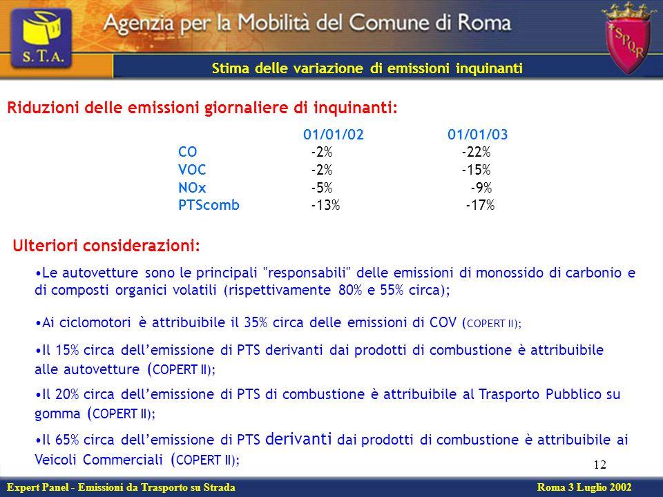 12 Expert Panel - Emissioni da Trasporto su Strada Roma 3 Luglio 2002 Stima delle variazione di emissioni inquinanti Riduzioni delle emissioni giornaliere di inquinanti: 01/01/02 01/01/03 CO-2% -22% VOC-2% -15% NOx-5% -9% PTScomb-13% -17% Ulteriori considerazioni: Le autovetture sono le principali responsabili delle emissioni di monossido di carbonio e di composti organici volatili (rispettivamente 80% e 55% circa); Ai ciclomotori è attribuibile il 35% circa delle emissioni di COV ( COPERT II); Il 15% circa dellemissione di PTS derivanti dai prodotti di combustione è attribuibile alle autovetture ( COPERT II); Il 20% circa dellemissione di PTS di combustione è attribuibile al Trasporto Pubblico su gomma ( COPERT II); Il 65% circa dellemissione di PTS derivanti dai prodotti di combustione è attribuibile ai Veicoli Commerciali ( COPERT II);