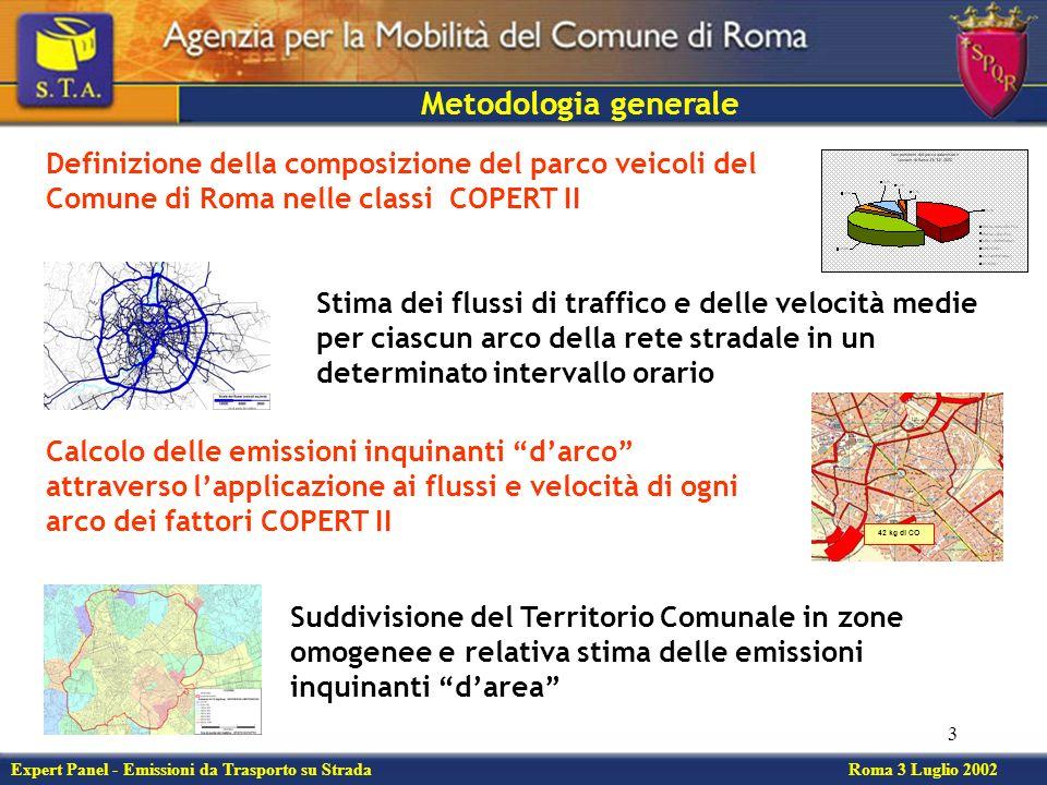 3 Definizione della composizione del parco veicoli del Comune di Roma nelle classi COPERT II Expert Panel - Emissioni da Trasporto su Strada Roma 3 Luglio 2002 Metodologia generale Stima dei flussi di traffico e delle velocità medie per ciascun arco della rete stradale in un determinato intervallo orario 42 kg di CO Calcolo delle emissioni inquinanti darco attraverso lapplicazione ai flussi e velocità di ogni arco dei fattori COPERT II Suddivisione del Territorio Comunale in zone omogenee e relativa stima delle emissioni inquinanti darea