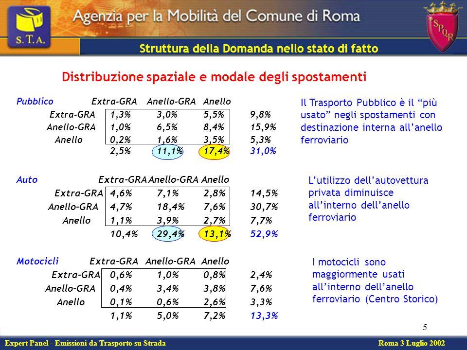 5 Motocicli Extra-GRA Anello-GRA Anello Extra-GRA0,6%1,0%0,8%2,4% Anello-GRA0,4%3,4%3,8%7,6% Anello0,1%0,6%2,6%3,3% 1,1%5,0%7,2%13,3% Struttura della Domanda nello stato di fatto Pubblico Extra-GRA Anello-GRA Anello Extra-GRA1,3%3,0%5,5%9,8% Anello-GRA1,0%6,5%8,4%15,9% Anello0,2%1,6%3,5%5,3% 2,5%11,1%17,4%31,0% Distribuzione spaziale e modale degli spostamenti Lutilizzo dellautovettura privata diminuisce allinterno dellanello ferroviario Il Trasporto Pubblico è il più usato negli spostamenti con destinazione interna allanello ferroviario I motocicli sono maggiormente usati allinterno dellanello ferroviario (Centro Storico) Expert Panel - Emissioni da Trasporto su Strada Roma 3 Luglio 2002 Auto Extra-GRA Anello-GRA Anello Extra-GRA4,6%7,1%2,8%14,5% Anello-GRA4,7%18,4%7,6%30,7% Anello1,1%3,9%2,7%7,7% 10,4%29,4%13,1%52,9%