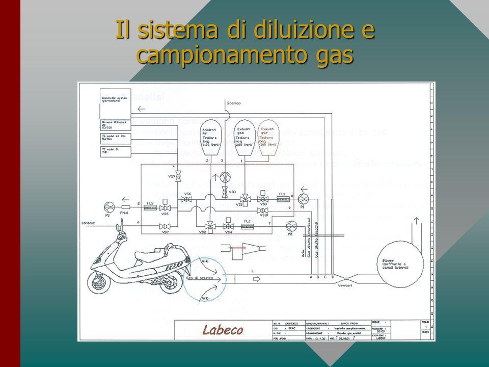 Il sistema di diluizione e campionamento gas