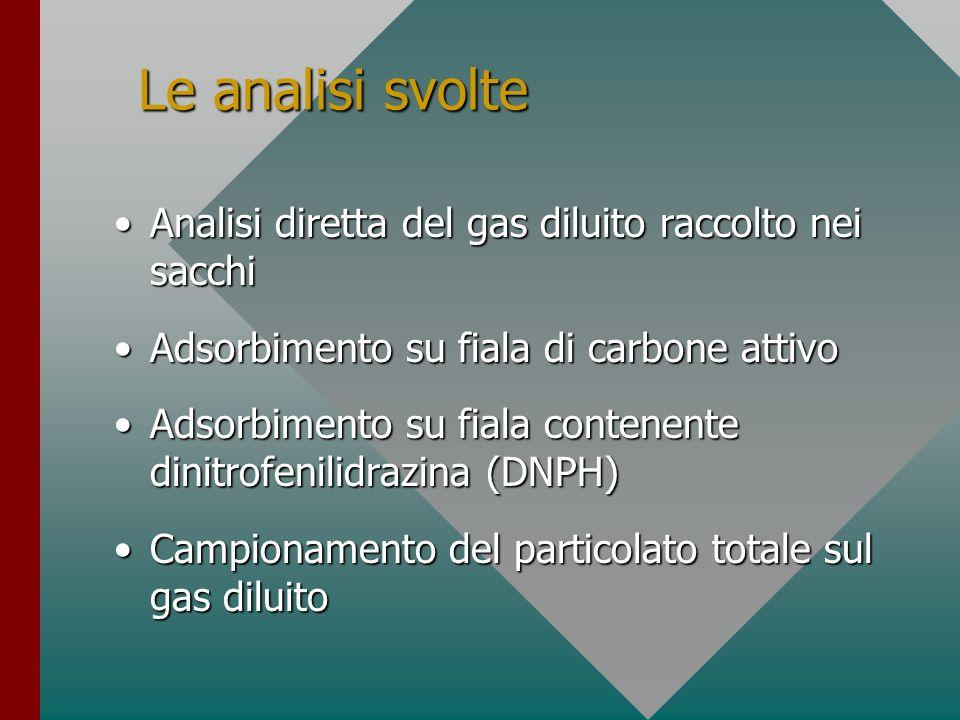 Le analisi svolte Analisi diretta del gas diluito raccolto nei sacchiAnalisi diretta del gas diluito raccolto nei sacchi Adsorbimento su fiala di carb