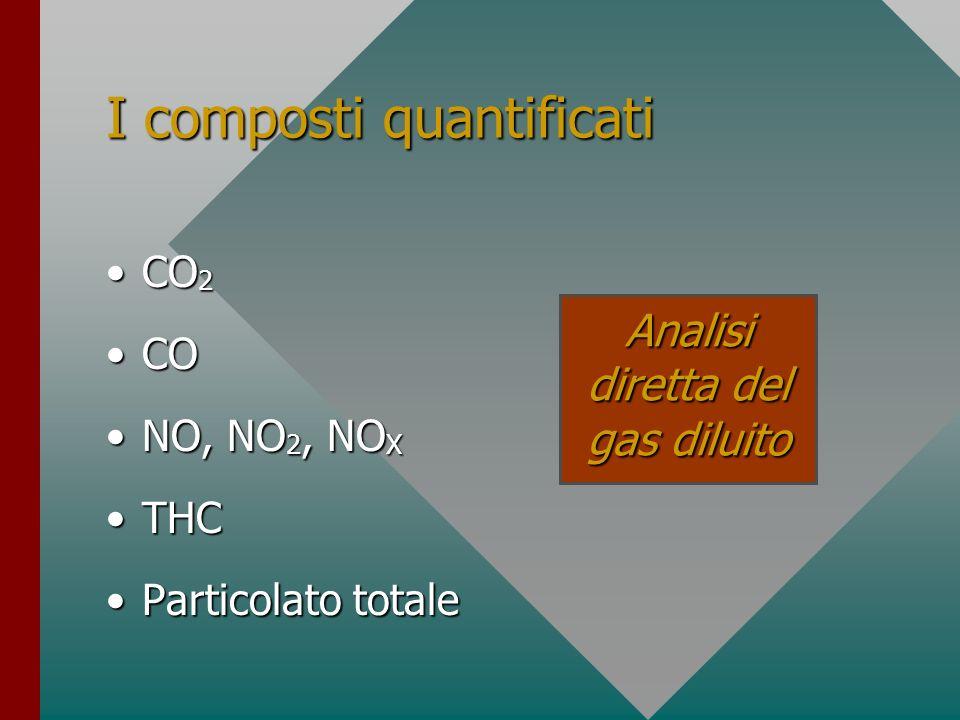 I composti quantificati CO 2CO 2 COCO NO, NO 2, NO XNO, NO 2, NO X THCTHC Particolato totaleParticolato totale Analisi diretta del gas diluito