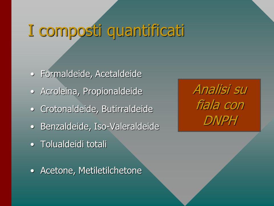 I composti quantificati Formaldeide, AcetaldeideFormaldeide, Acetaldeide Acroleina, PropionaldeideAcroleina, Propionaldeide Crotonaldeide, Butirraldei