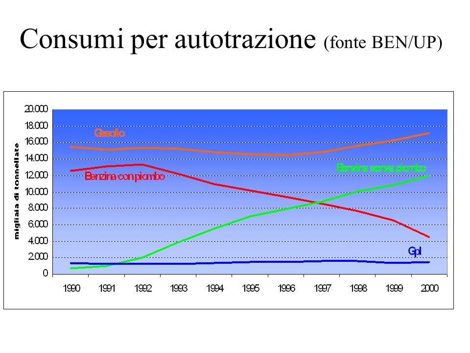 Consumi per autotrazione (fonte BEN/UP)