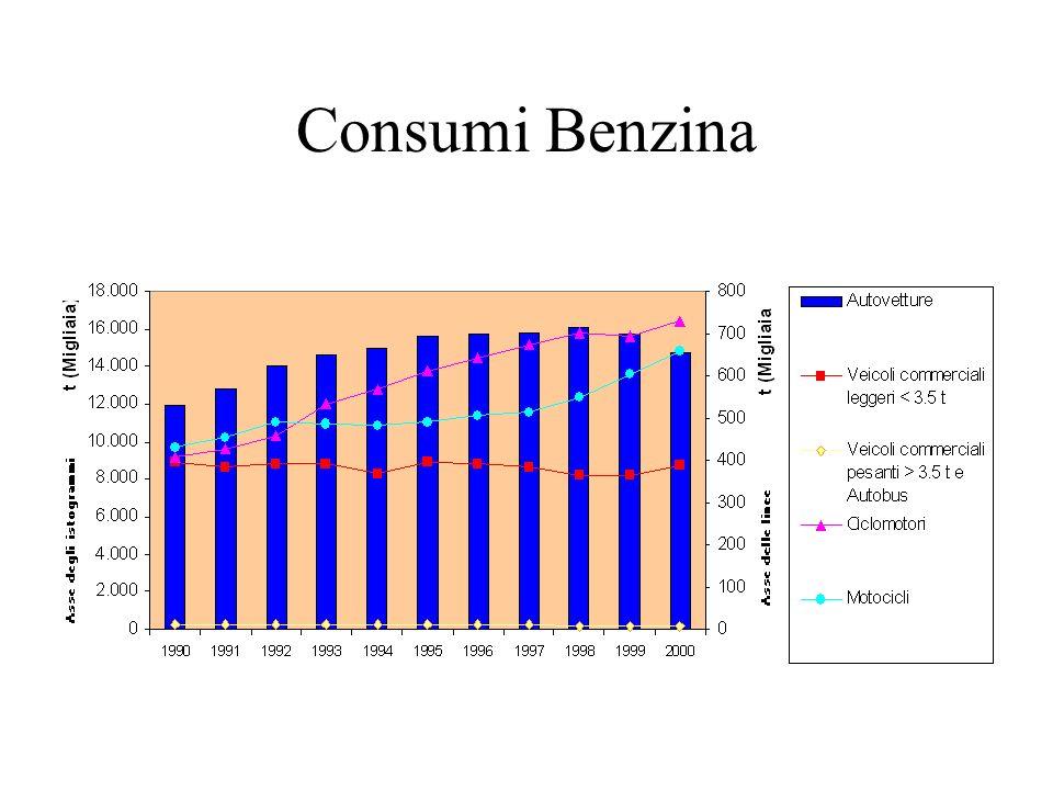 Consumi Benzina
