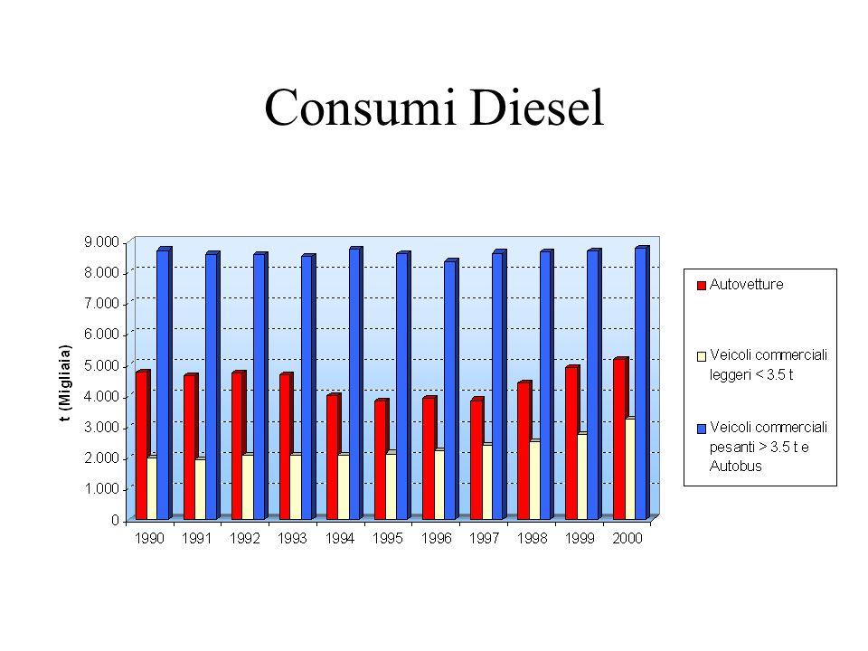 Consumi Diesel