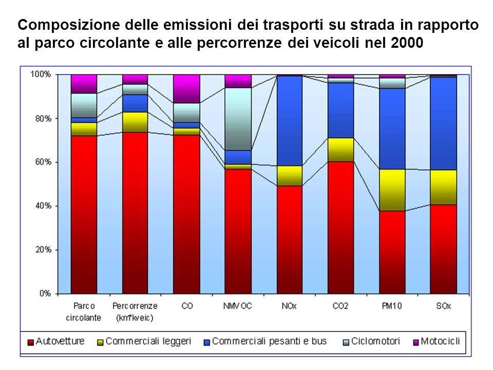 Composizione delle emissioni dei trasporti su strada in rapporto al parco circolante e alle percorrenze dei veicoli nel 2000