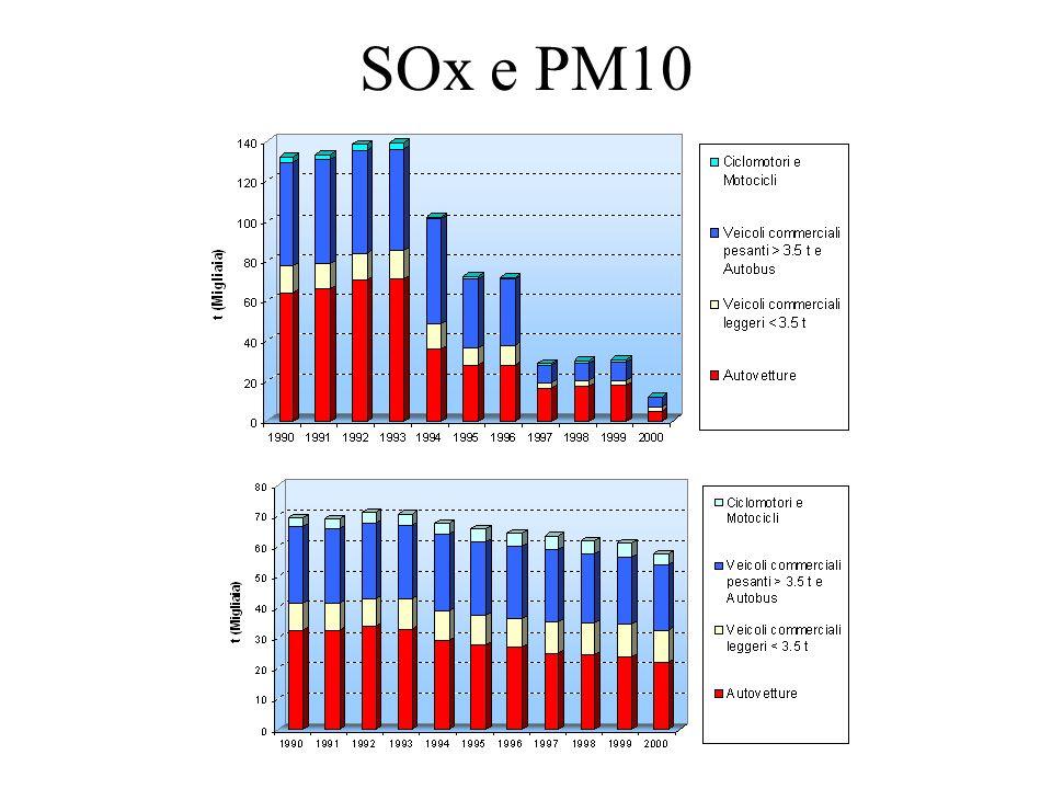 SOx e PM10