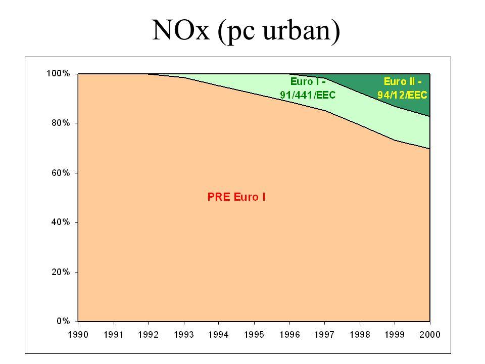 NOx (pc urban)