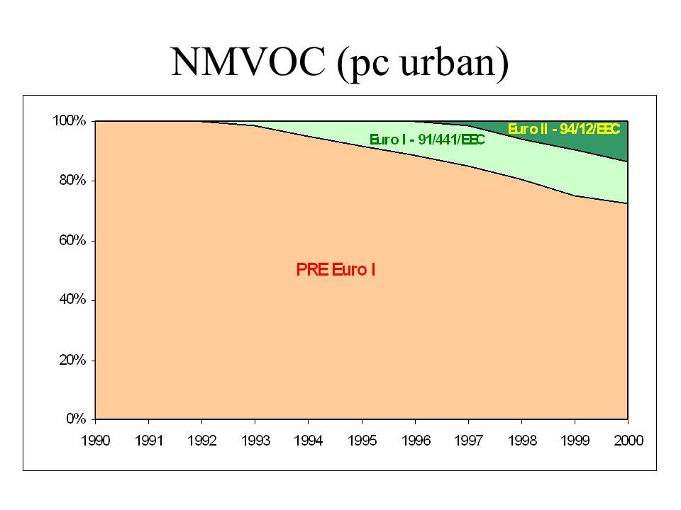 NMVOC (pc urban)