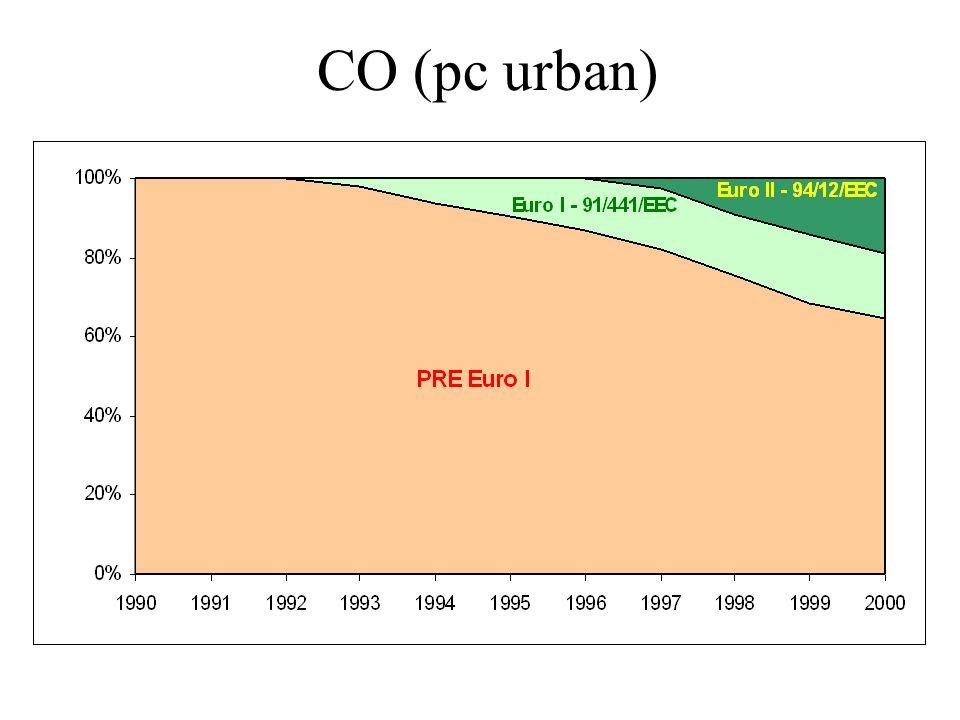CO (pc urban)