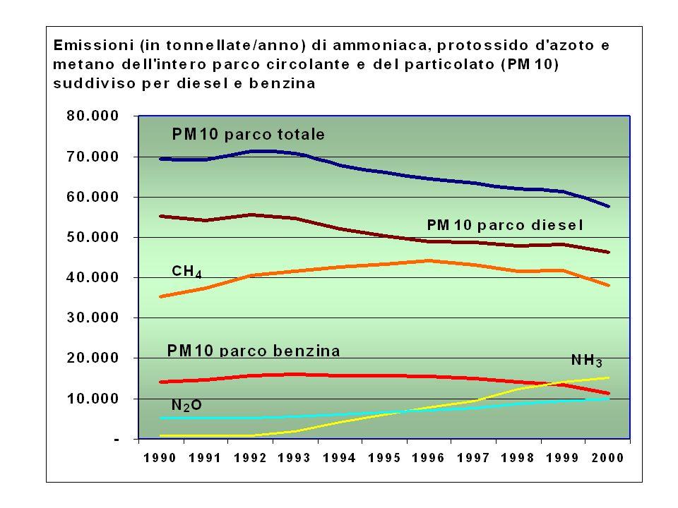 CO e CO2